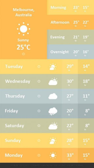 Create a Mobile Weather App Interface in Photoshop (Custom)